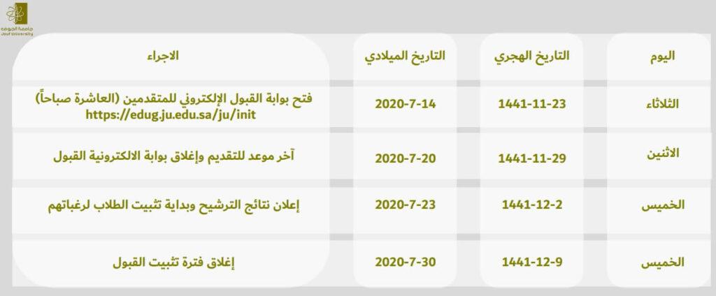 مواعيد التقديم للقبول في جامعة الجوف 2020