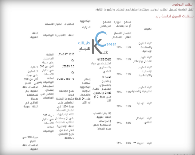شروط القبول في جامعة زايد