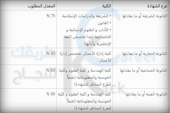 شروط القبول في جامعة الشارقة